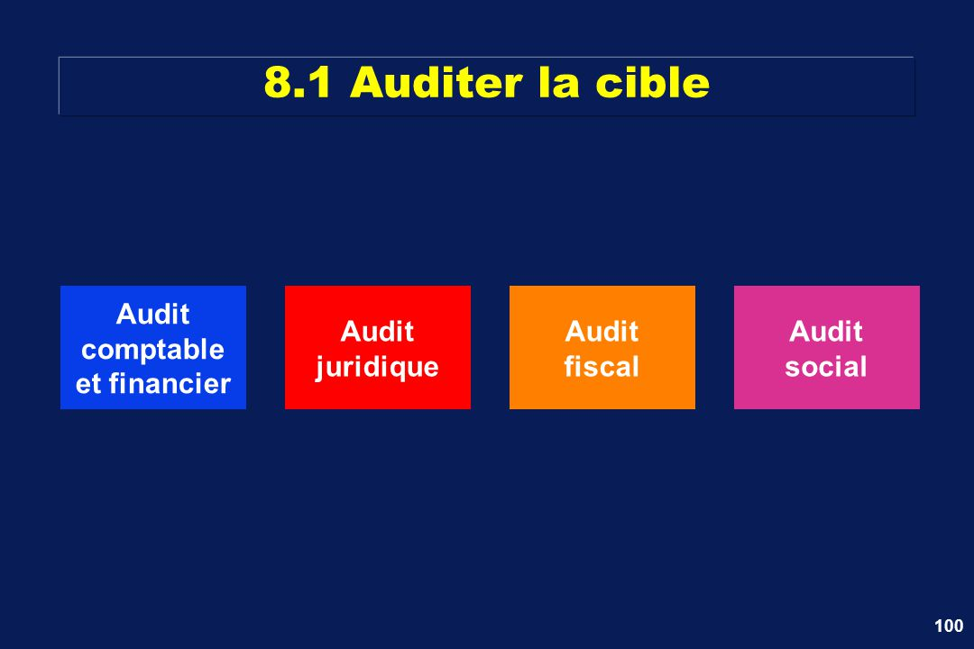 8.1 Auditer la cible Audit comptable et financier Audit juridique