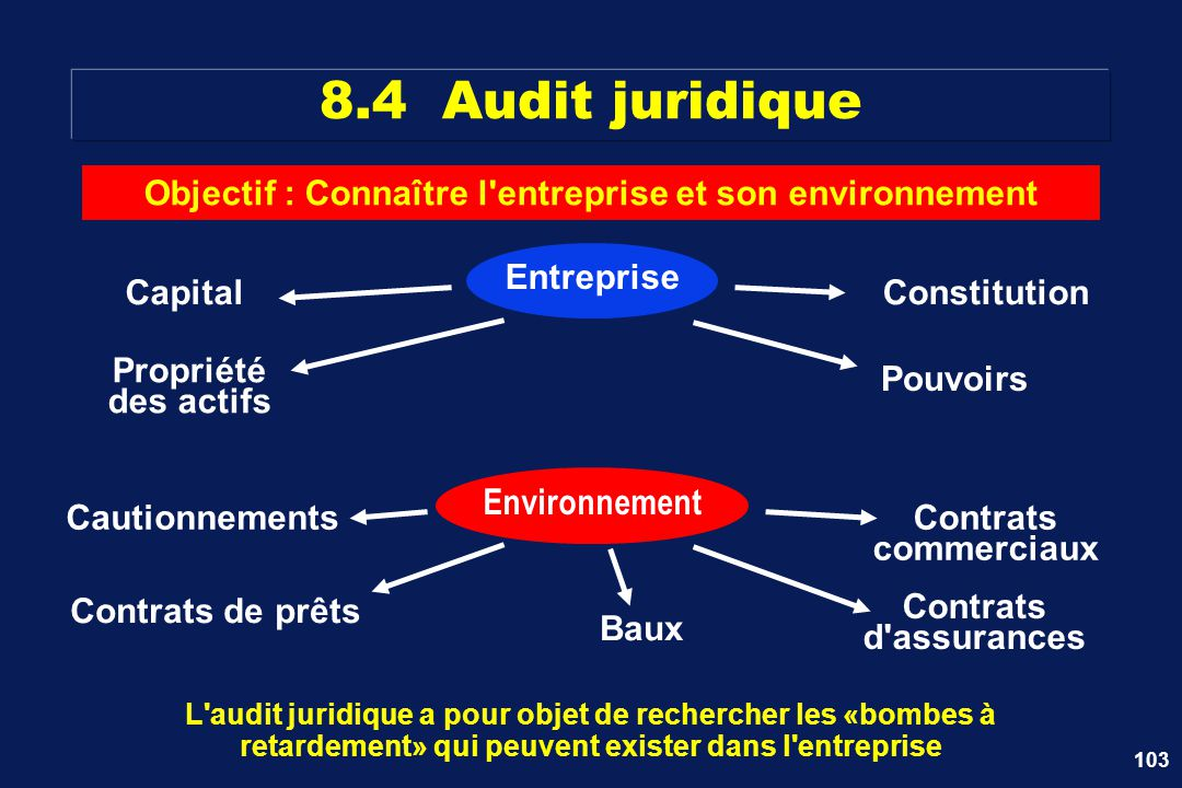 Objectif : Connaître l entreprise et son environnement