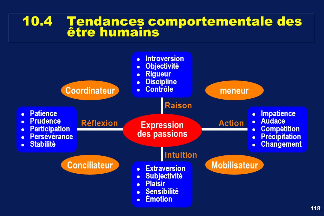 10.4 Tendances comportementale des être humains