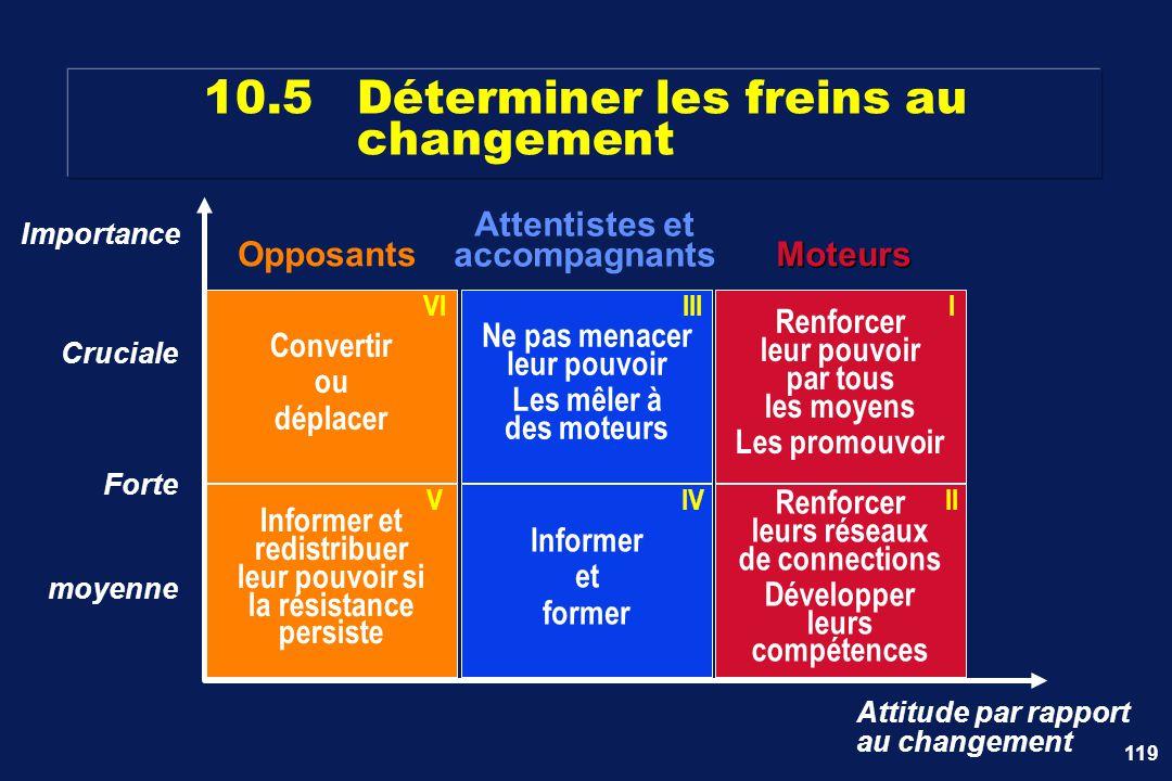 10.5 Déterminer les freins au changement