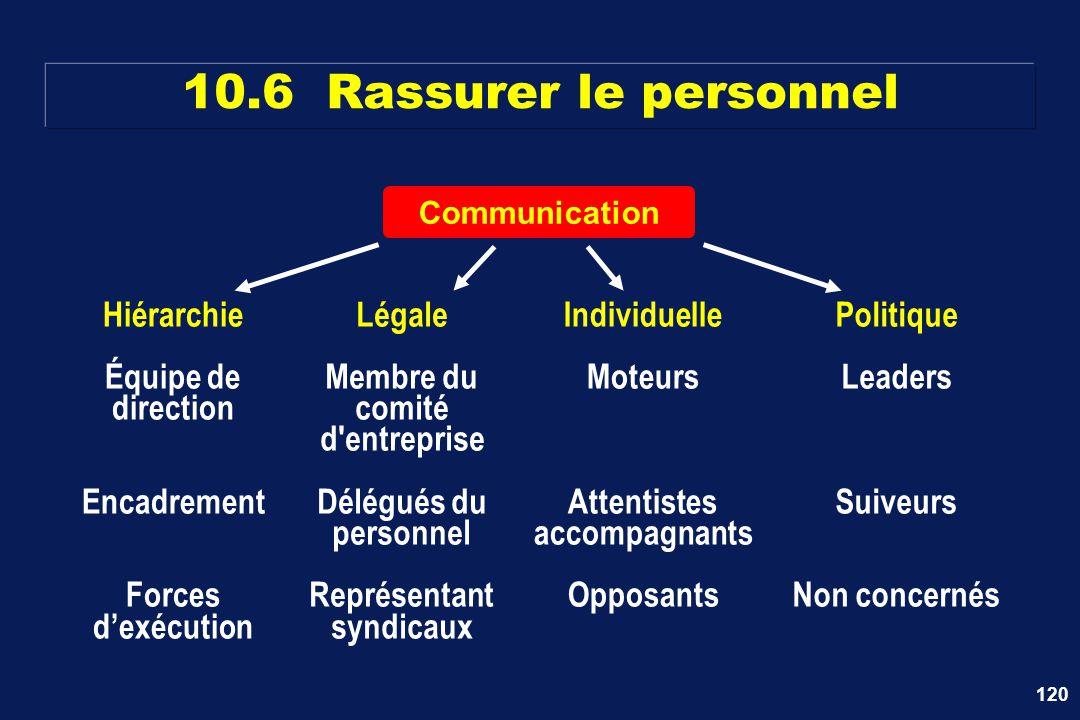 10.6 Rassurer le personnel Hiérarchie Équipe de direction Encadrement