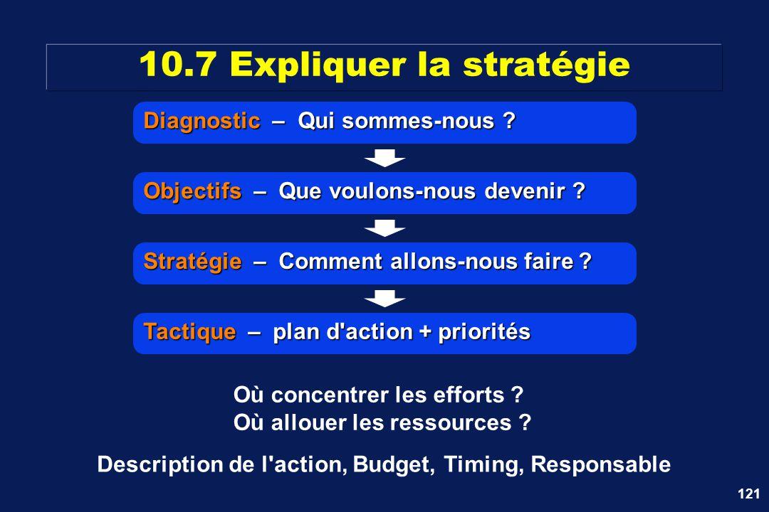10.7 Expliquer la stratégie