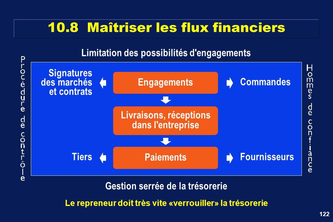 10.8 Maîtriser les flux financiers