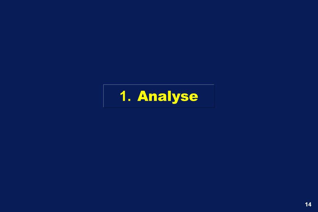 1. Analyse