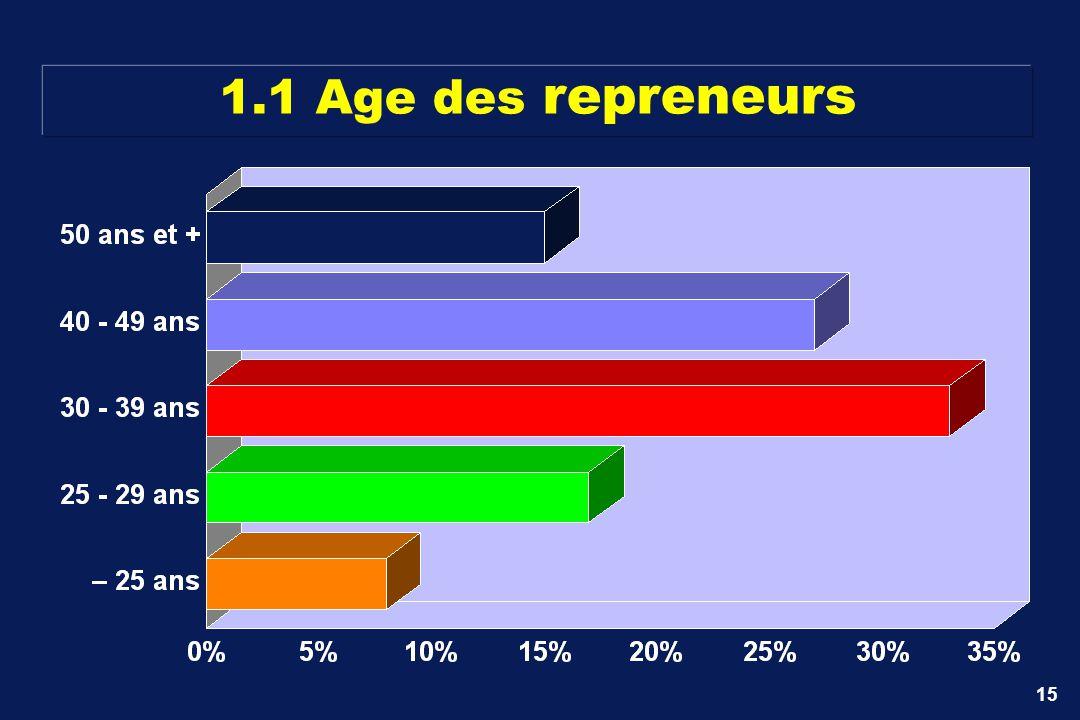 1.1 Age des repreneurs