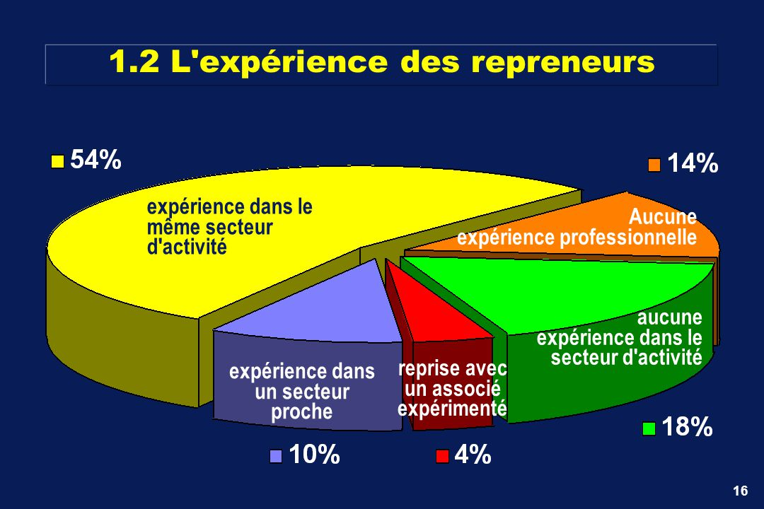 1.2 L expérience des repreneurs