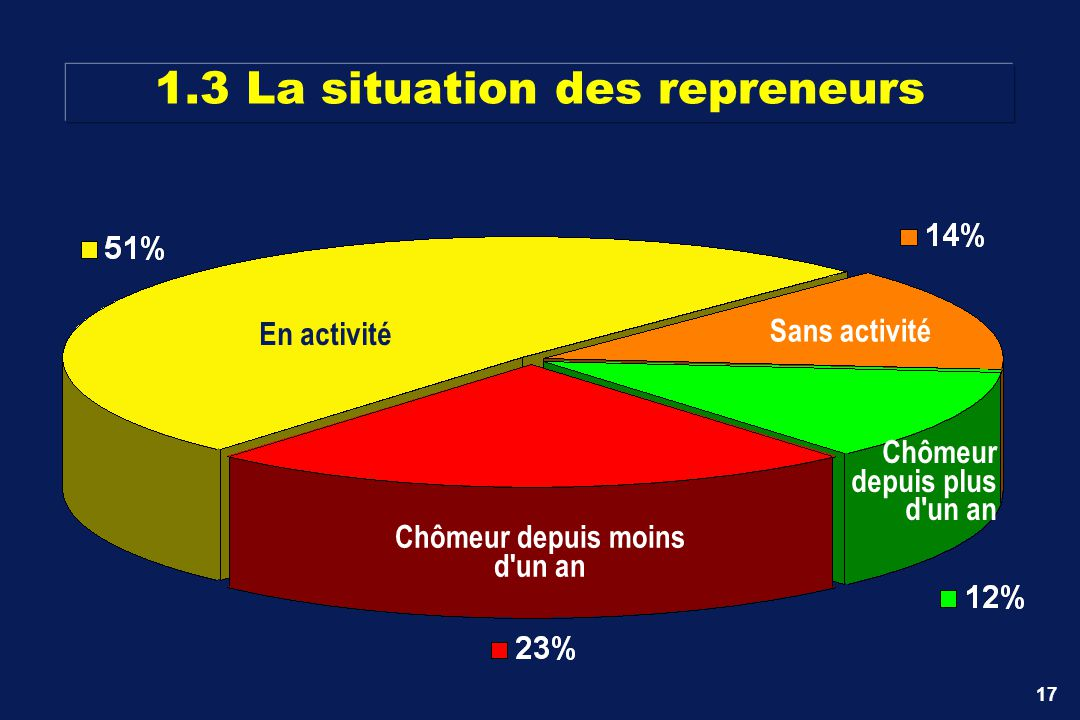 1.3 La situation des repreneurs