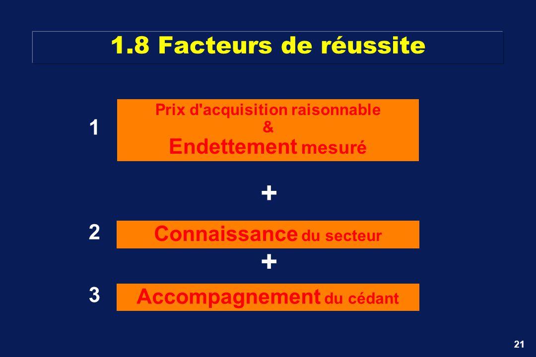 + + 1.8 Facteurs de réussite 1 Endettement mesuré 2
