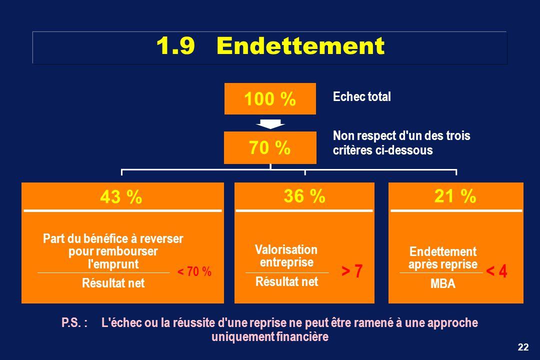 1.9 Endettement 100 % 70 % 43 % 36 % > 7 21 % < 4 Echec total