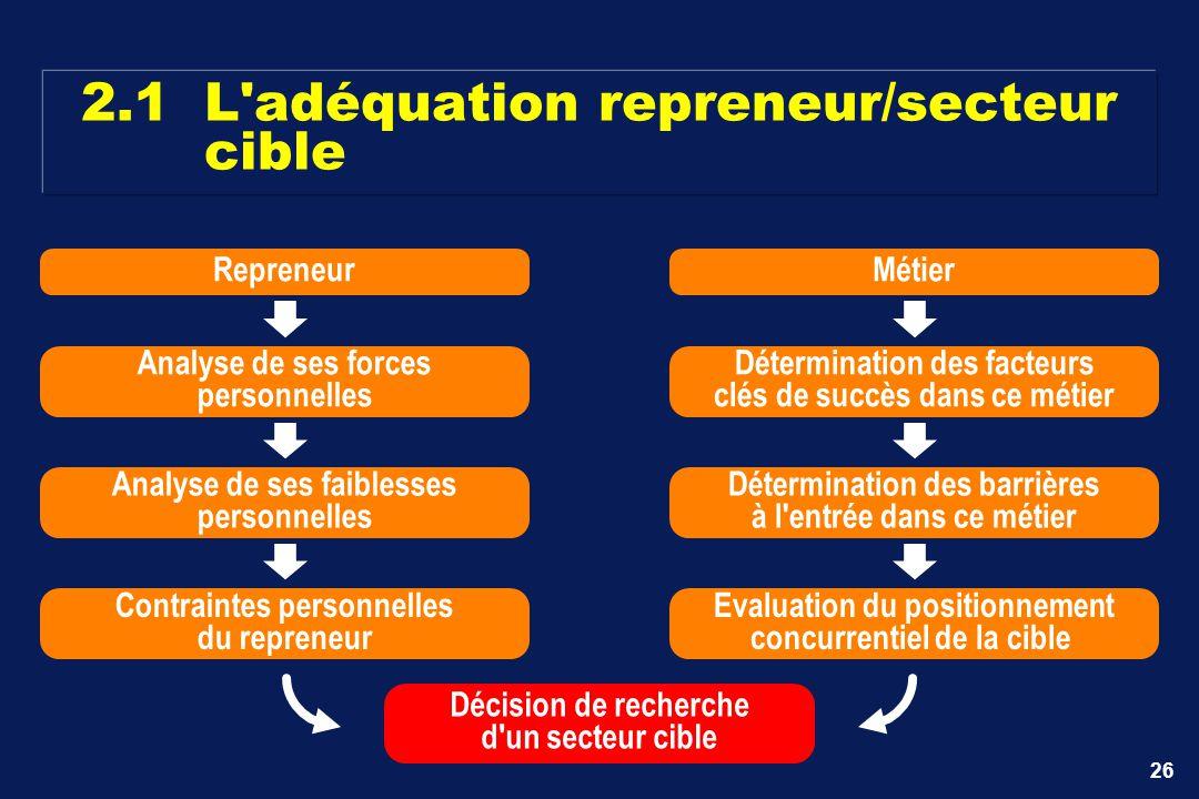 2.1 L adéquation repreneur/secteur cible