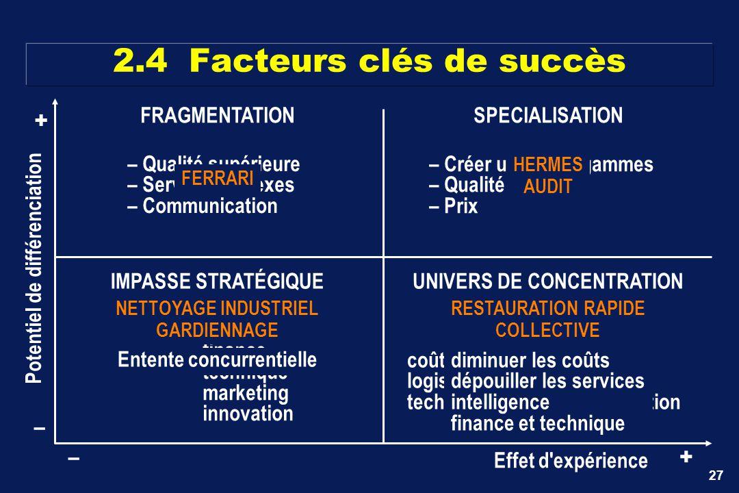 2.4 Facteurs clés de succès