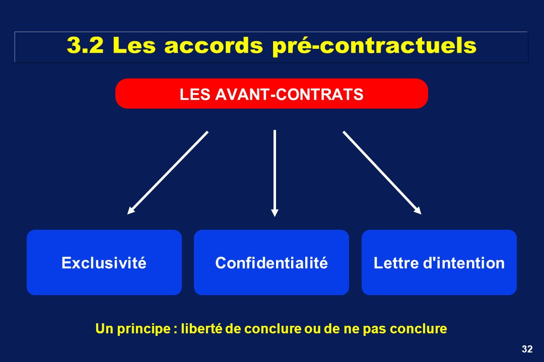 3.2 Les accords pré-contractuels
