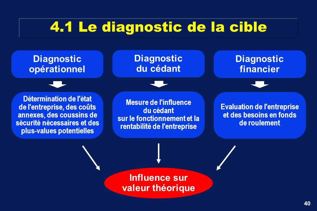4.1 Le diagnostic de la cible