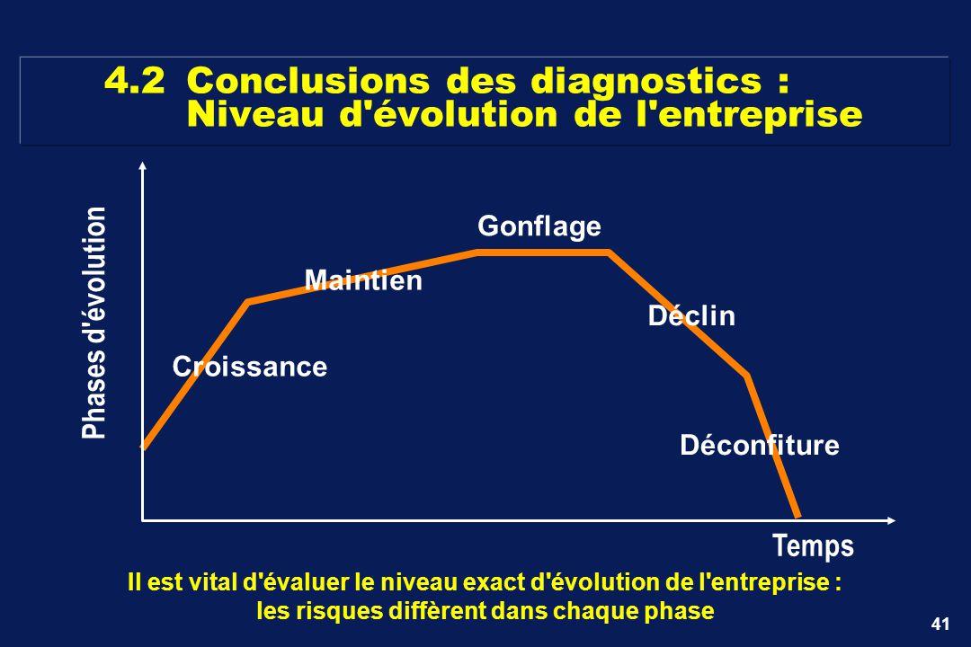 4.2 Conclusions des diagnostics : Niveau d évolution de l entreprise