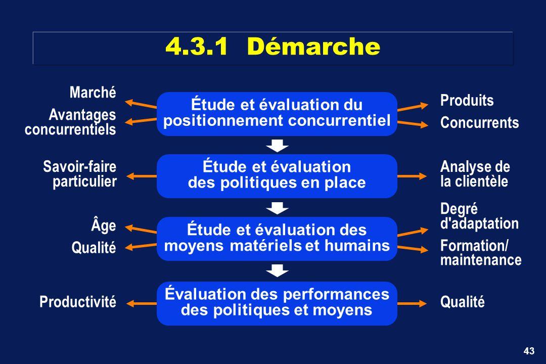 4.3.1 Démarche Marché Avantages concurrentiels Produits Concurrents