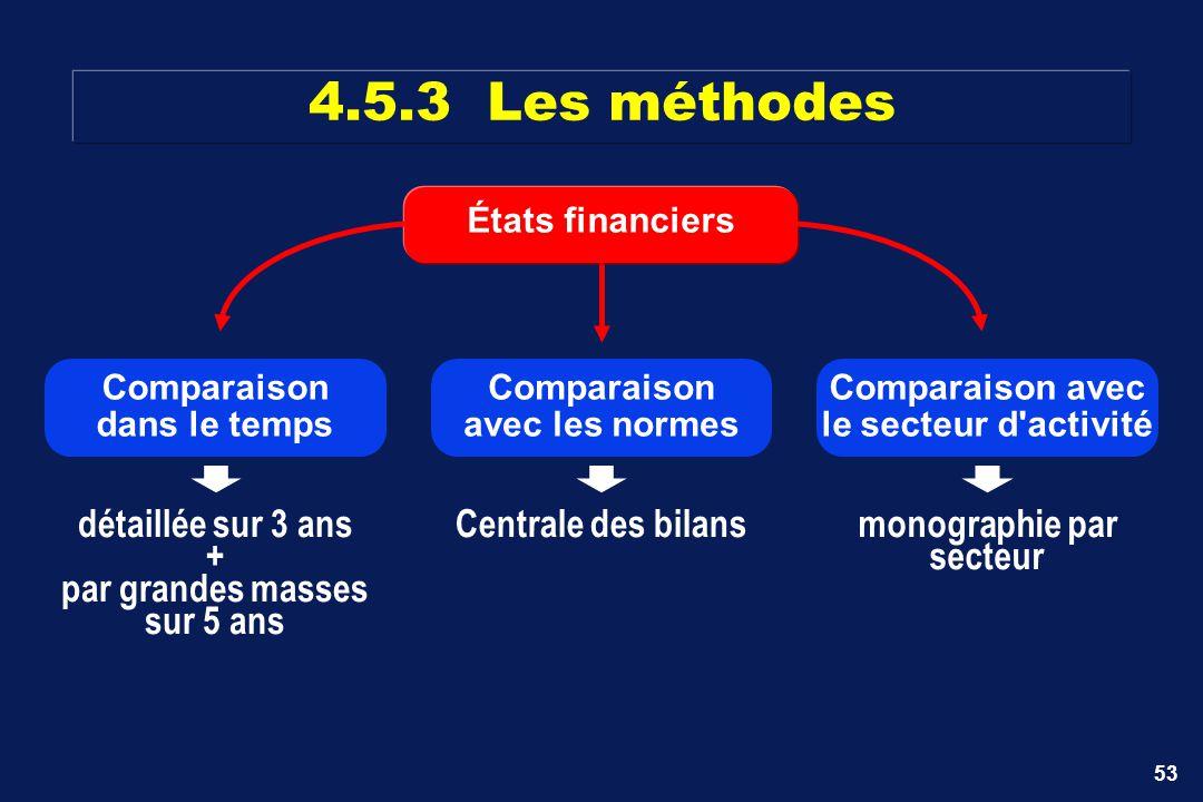 4.5.3 Les méthodes détaillée sur 3 ans + par grandes masses sur 5 ans