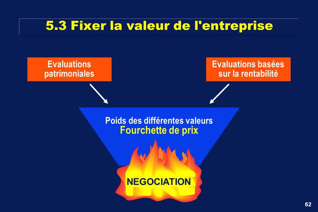 5.3 Fixer la valeur de l entreprise