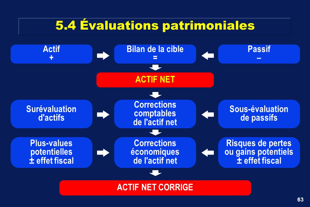 5.4 Évaluations patrimoniales