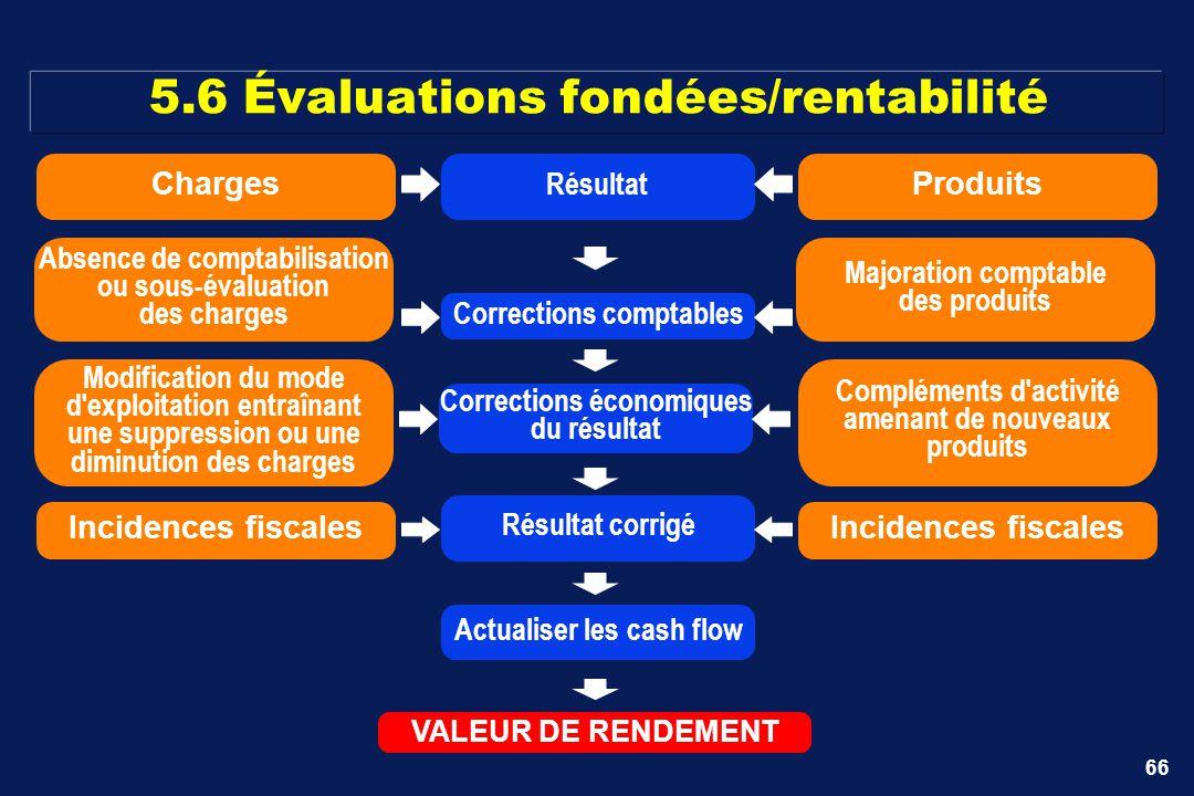 5.6 Évaluations fondées/rentabilité