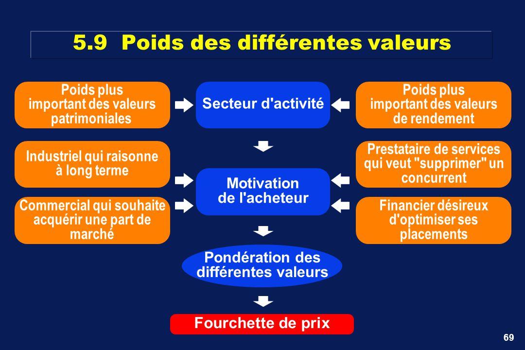 5.9 Poids des différentes valeurs