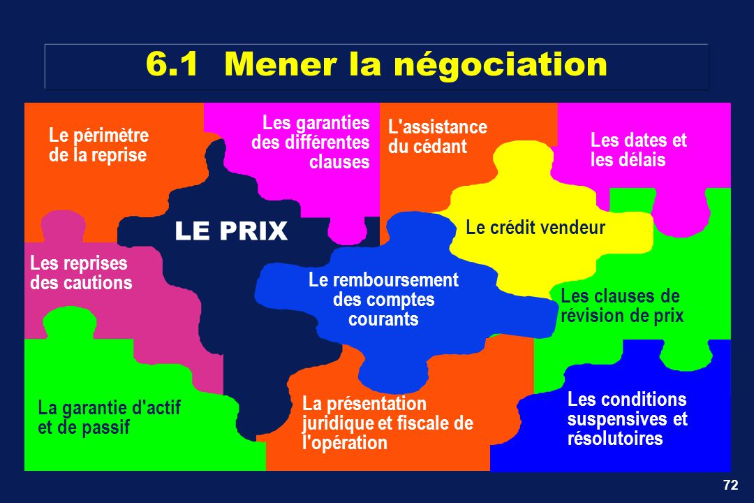 6.1 Mener la négociation LE PRIX Les garanties L assistance