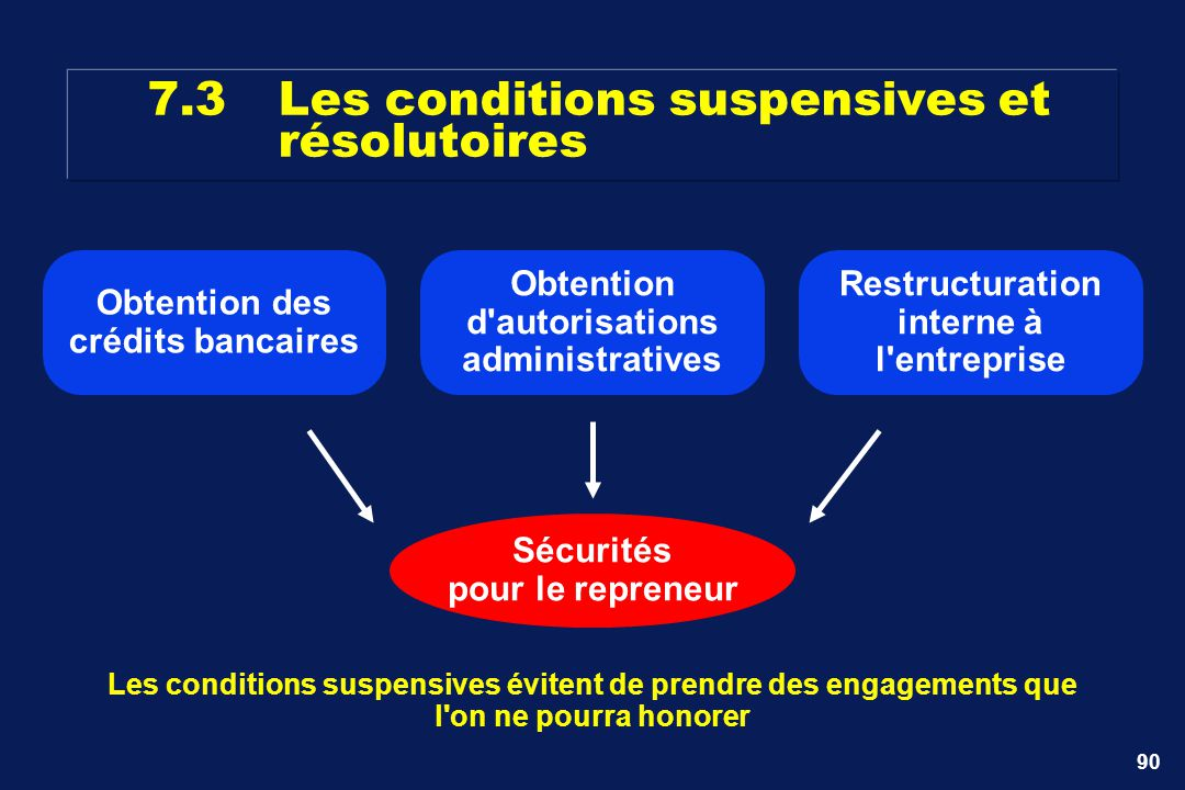 7.3 Les conditions suspensives et résolutoires