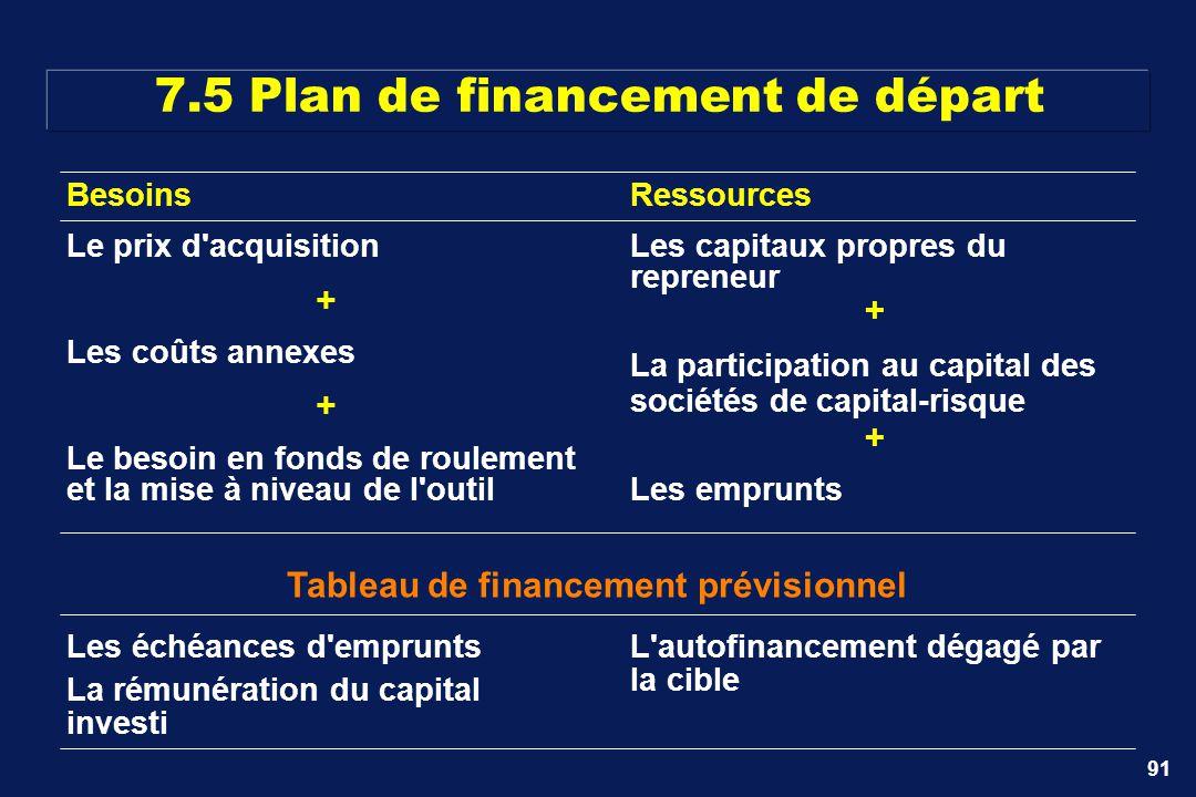 7.5 Plan de financement de départ