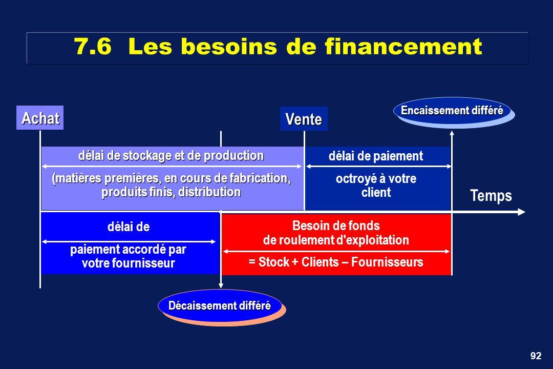 7.6 Les besoins de financement