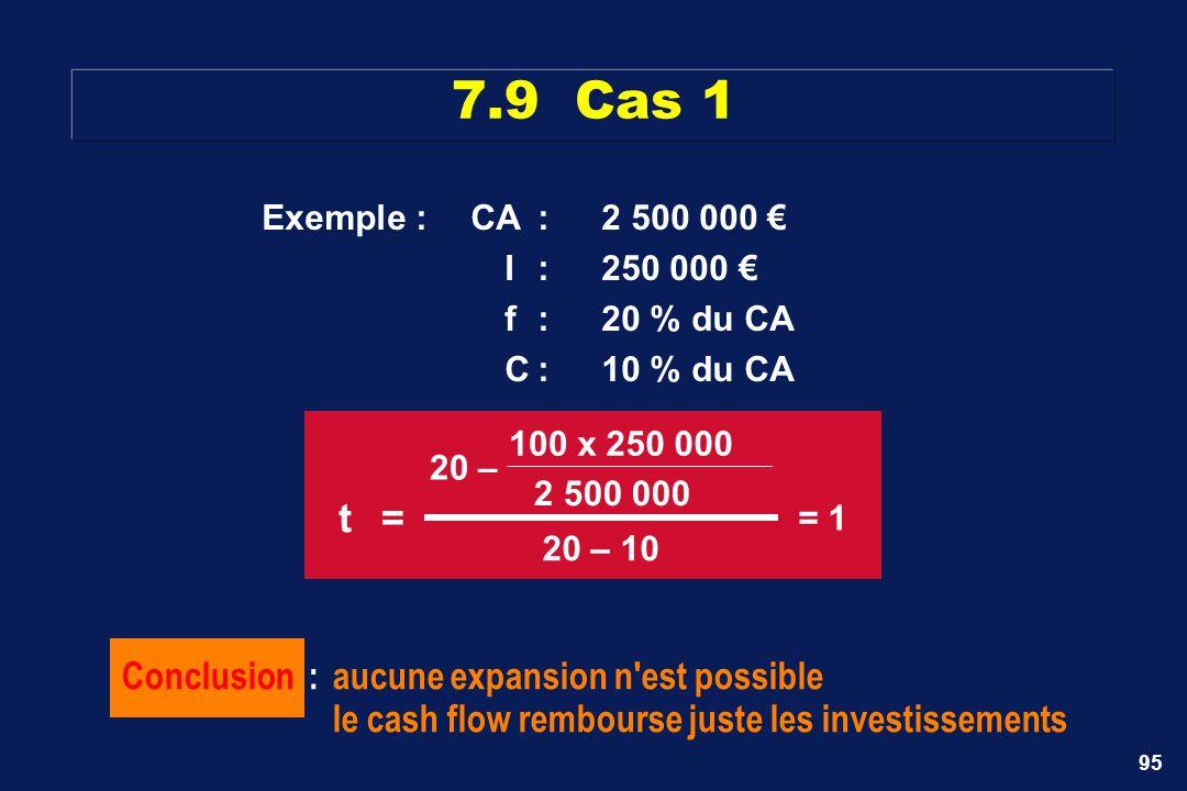 7.9 Cas 1 t = Conclusion : aucune expansion n est possible