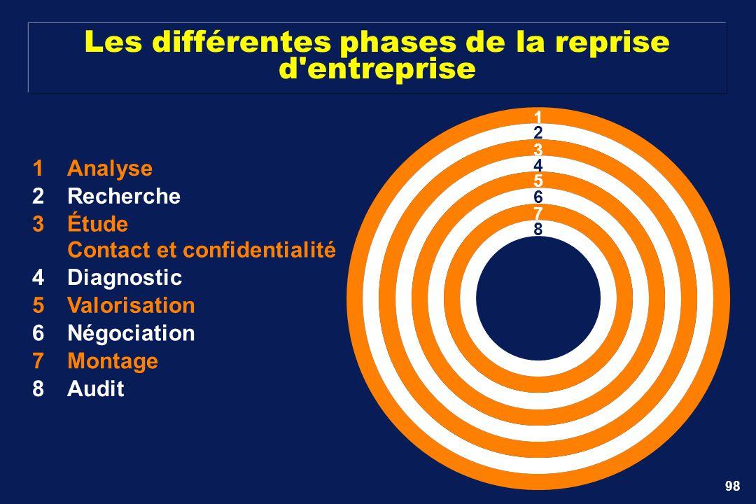 Les différentes phases de la reprise d entreprise