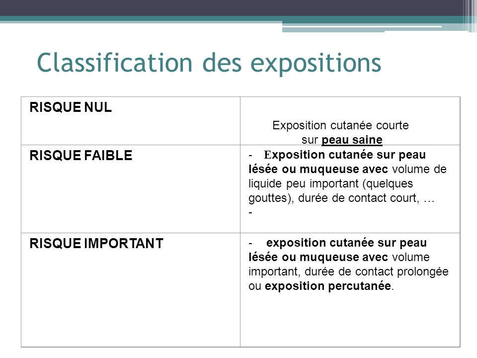 Classification des expositions