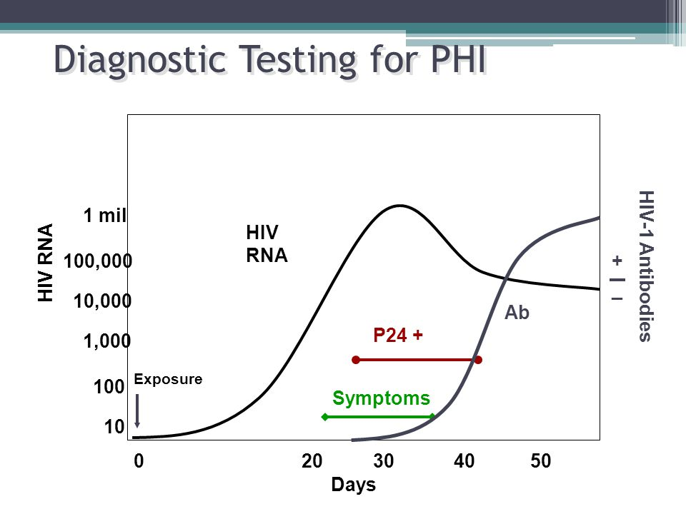 Diagnostic Testing for PHI
