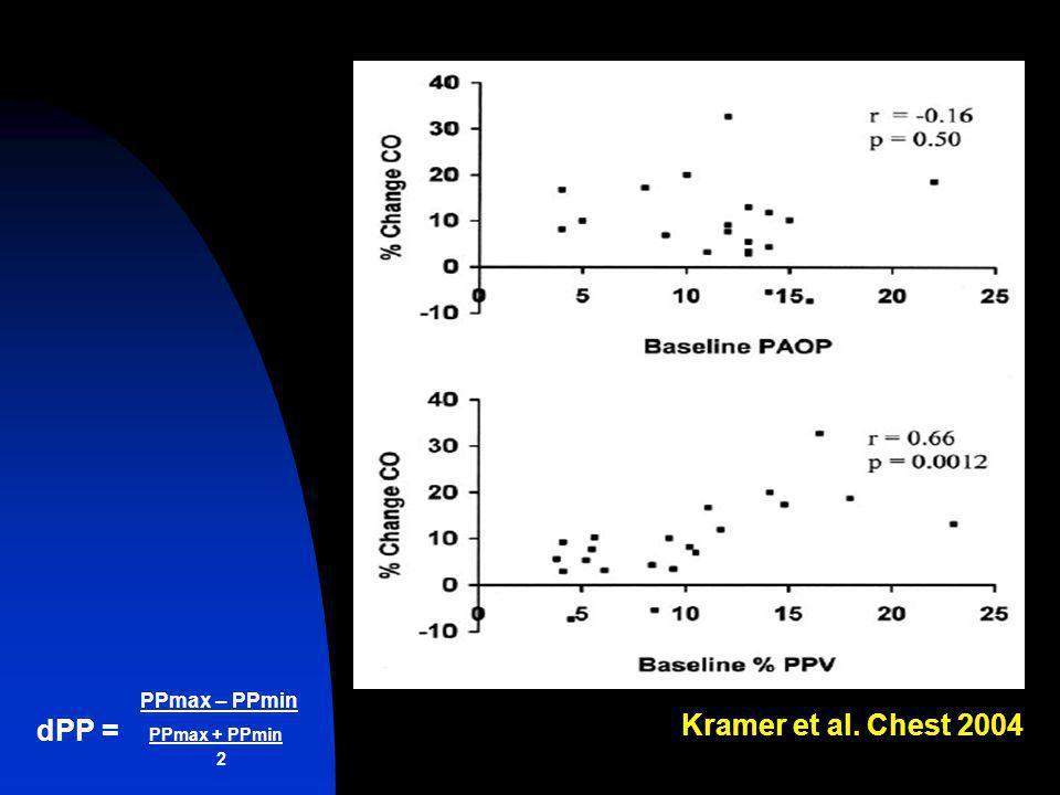 Kramer et al. Chest 2004