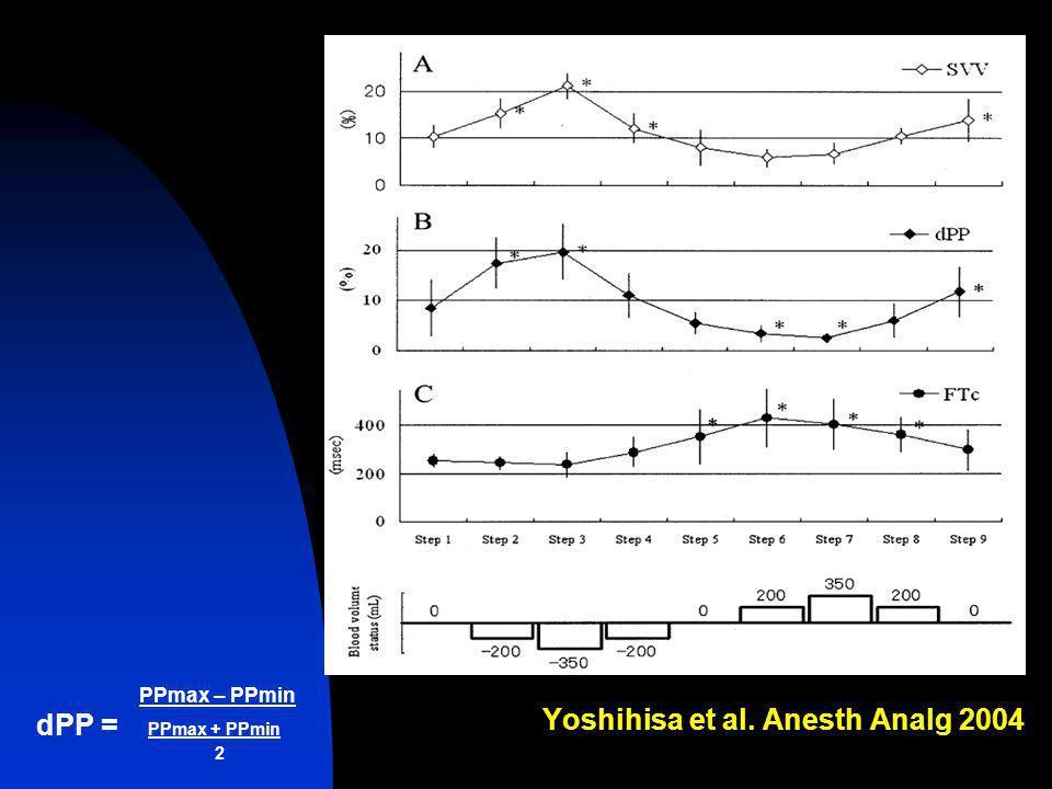 Yoshihisa et al. Anesth Analg 2004