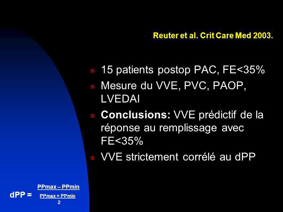 Reuter et al. Crit Care Med 2003.