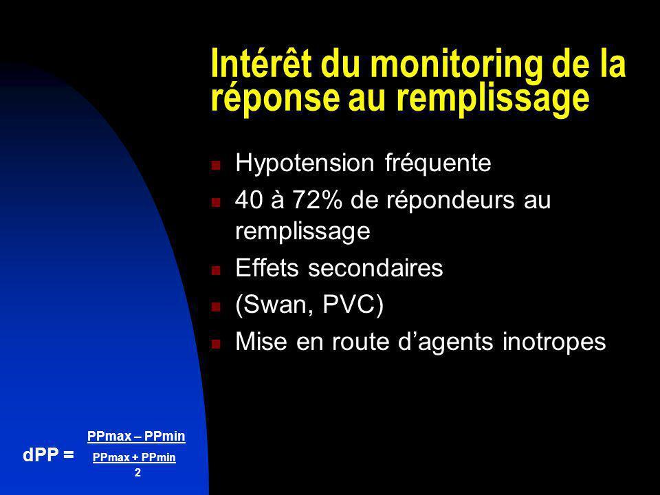 Intérêt du monitoring de la réponse au remplissage