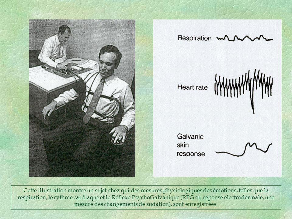 Cette illustration montre un sujet chez qui des mesures physiologiques des émotions, telles que la respiration, le rythme cardiaque et le Réflexe PsychoGalvanique (RPG ou réponse électrodermale, une mesure des changements de sudation), sont enregistrées.
