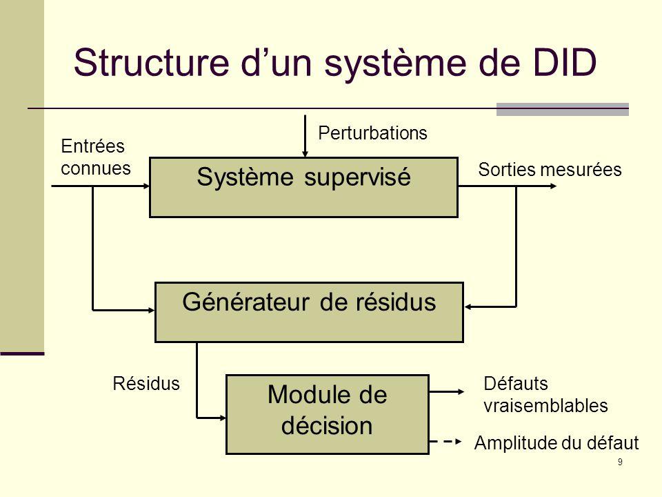 Structure d'un système de DID