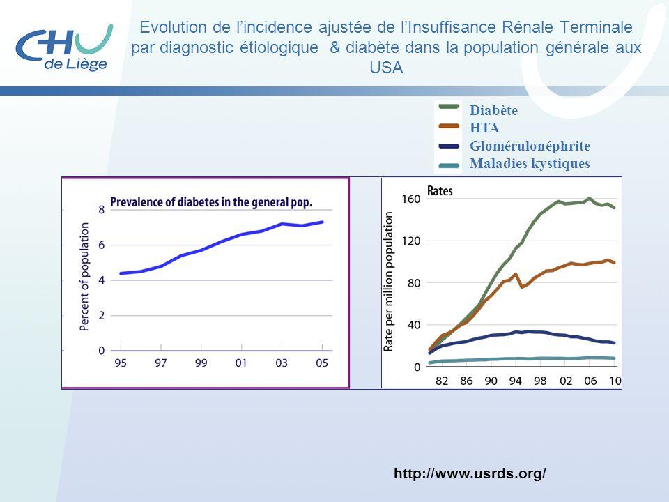 Evolution de l'incidence ajustée de l'Insuffisance Rénale Terminale par diagnostic étiologique & diabète dans la population générale aux USA
