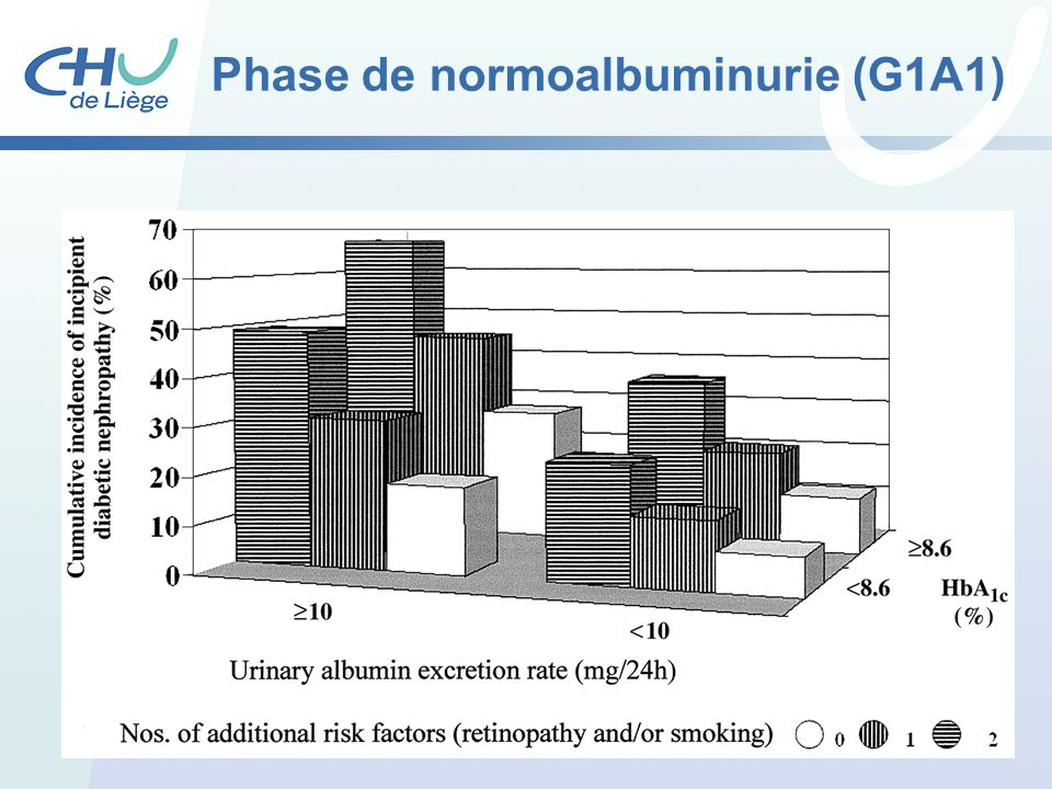 Phase de normoalbuminurie (G1A1)