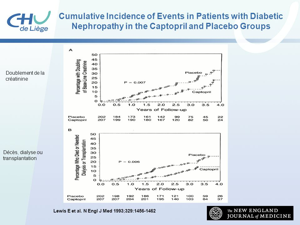 Cumulative Incidence of Events in Patients with Diabetic Nephropathy in the Captopril and Placebo Groups