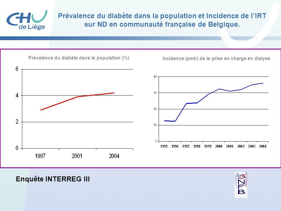Prévalence du diabète dans la population (%)