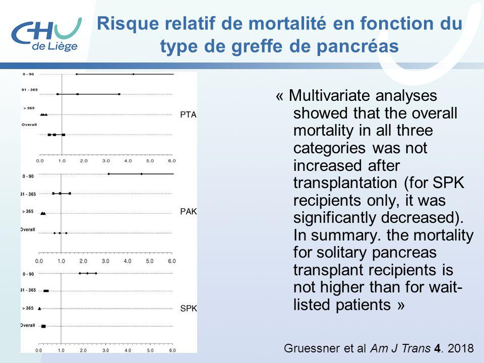 Risque relatif de mortalité en fonction du type de greffe de pancréas