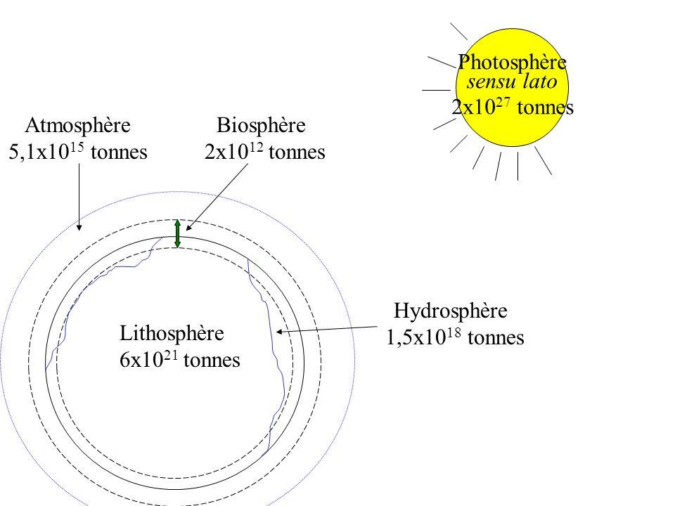 Photosphère sensu lato. 2x1027 tonnes. Atmosphère. 5,1x1015 tonnes. Biosphère. 2x1012 tonnes. Lithosphère.