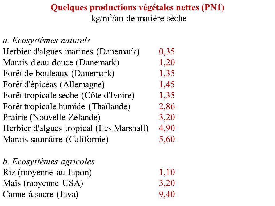 Quelques productions végétales nettes (PN1) kg/m2/an de matière sèche