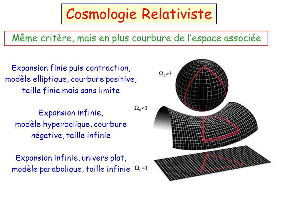 Modèles d'Univers Cosmologie Relativiste
