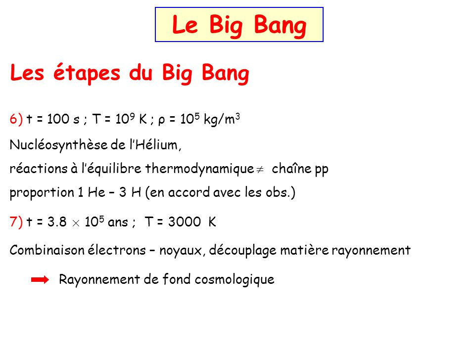 Le Big Bang Les étapes du Big Bang