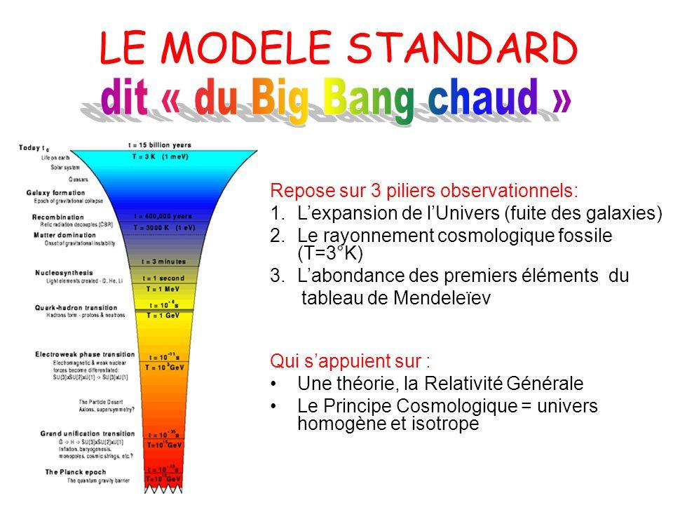 LE MODELE STANDARD dit « du Big Bang chaud »