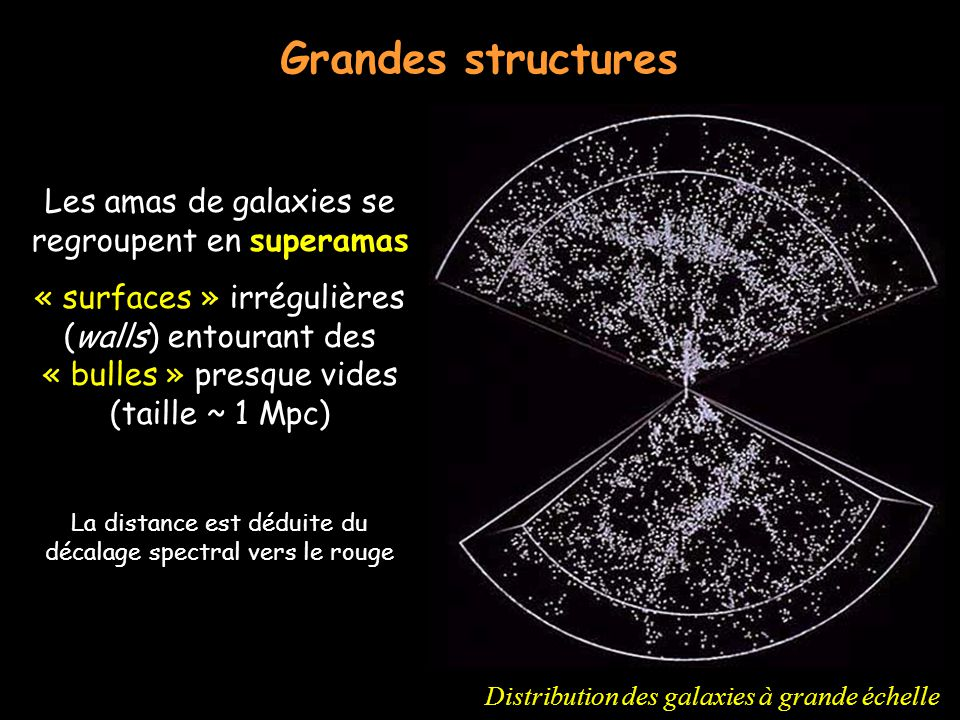 Grandes structures Les amas de galaxies se regroupent en superamas
