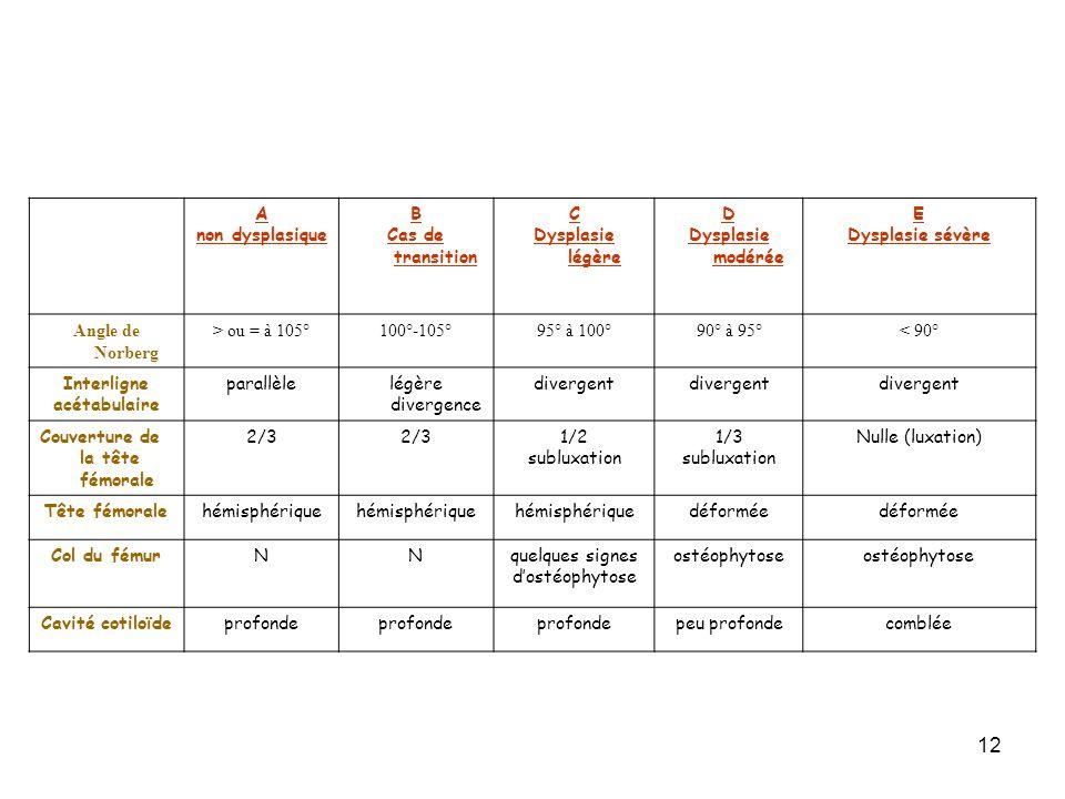 A non dysplasique. B. Cas de transition. C. Dysplasie légère. D. Dysplasie modérée. E. Dysplasie sévère.